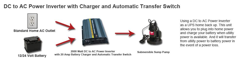 DC to AC Power Inverter with Charger and Automatic Transfer Switch